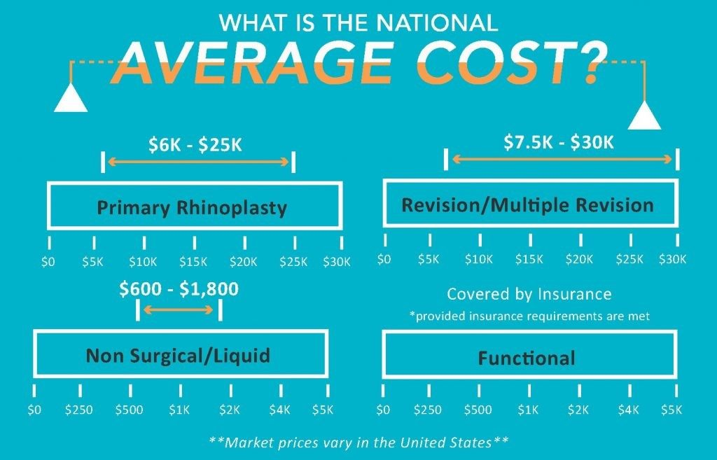 Infographic showing National Average cost of rhinoplasty, NYC, NY
