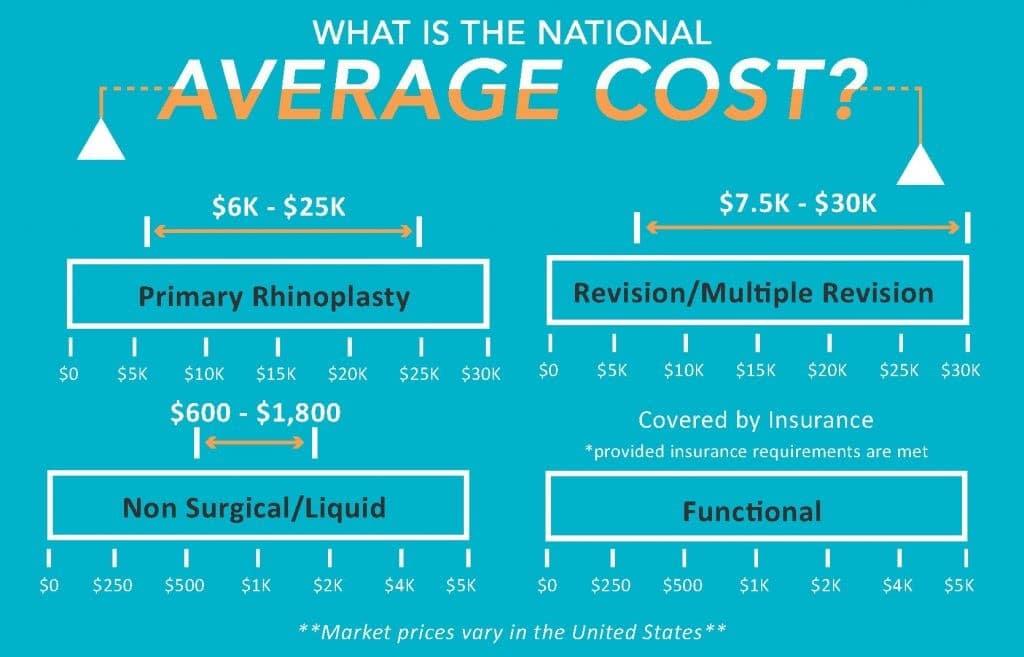 National Average cost of rhinoplasty infographic