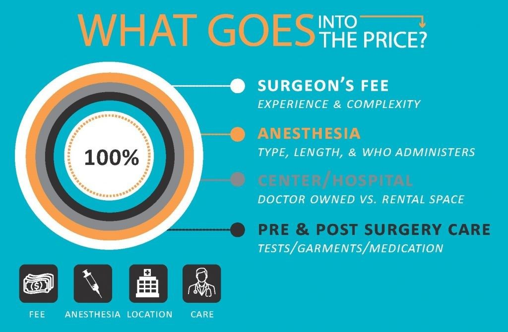 Pricing Structure of Rhinoplasty Infographic