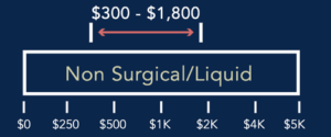 cost of a non-surgical rhinoplasty in new york, ny